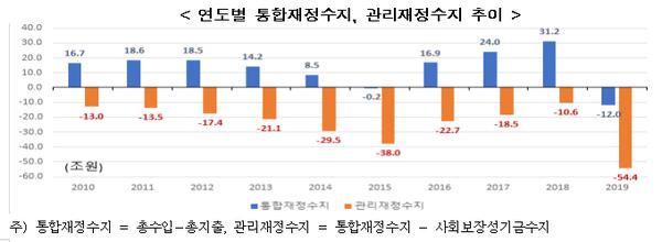 ▲ 연도별 통합재정수지, 관리재정수지 추이 (ⓒ한국경제연구원)