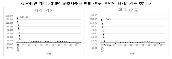▲ 2018년 대비 2019년 순조세부담 변화 (ⓒ한국경제연구원)